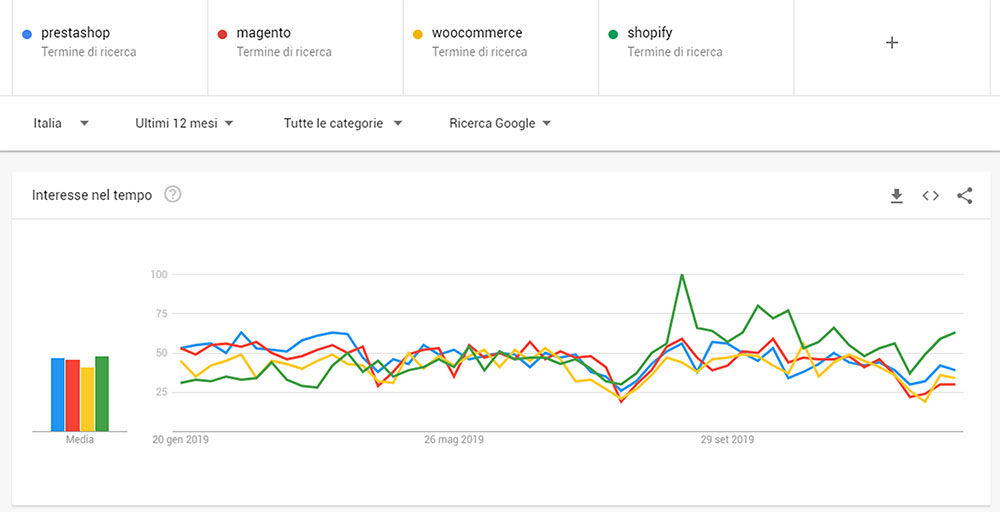 google trends prestashop magento woocommerce shopify